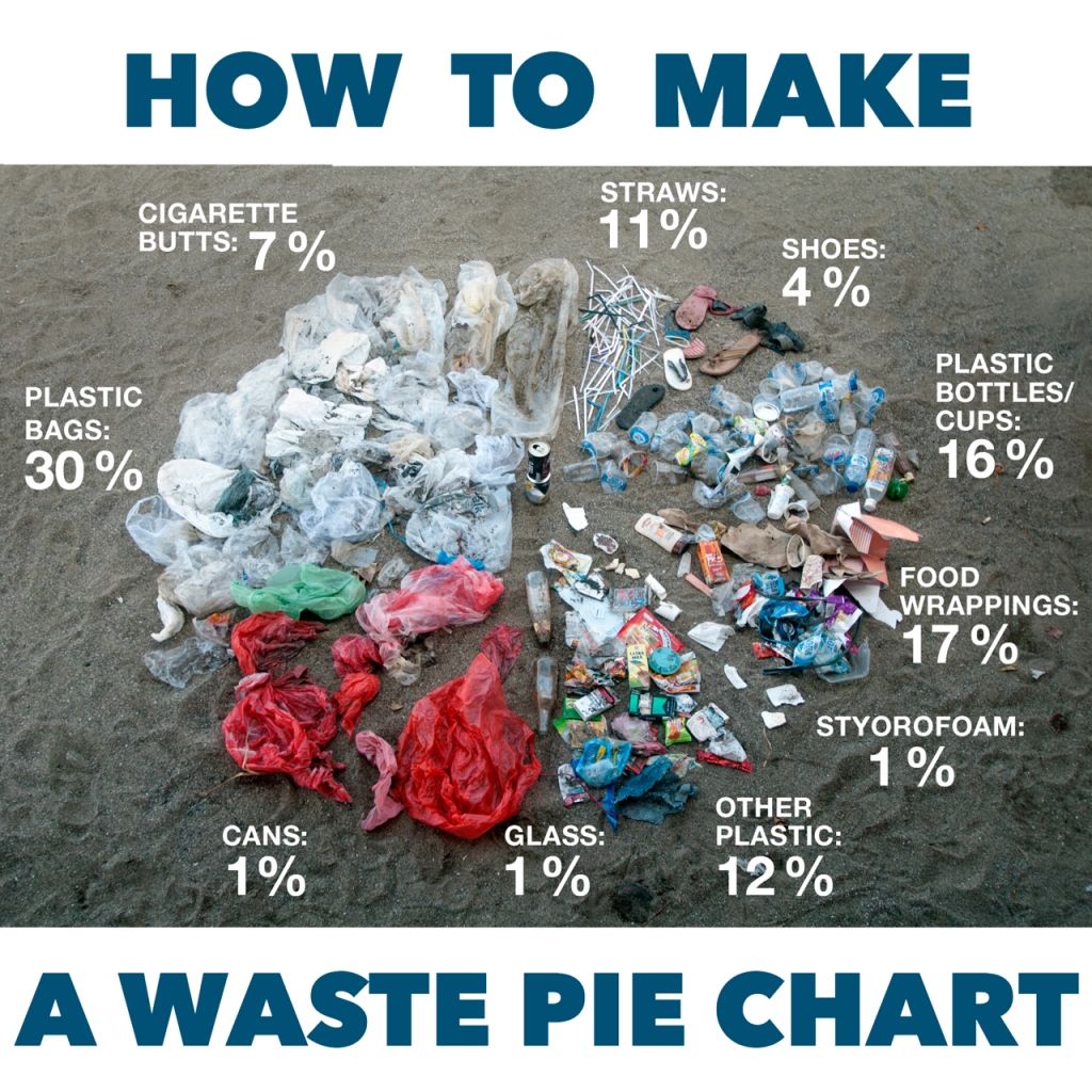 Make Your Own Real Waste Pie Chart Making Oceans Plastic Free